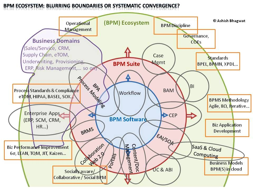 BPM Ecosystem – Blurring Boundaries or Systematic Convergence?